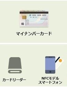 マイナンバーカード、カードリーダライタ